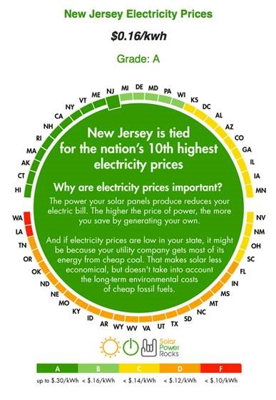 go-solar-high-electricity-prices-new-jersey